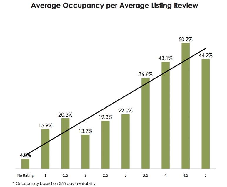 airbnbratingvsoccupancy